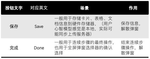 """弹窗按钮文案解析(三)-""""保存""""vs.""""完成"""""""
