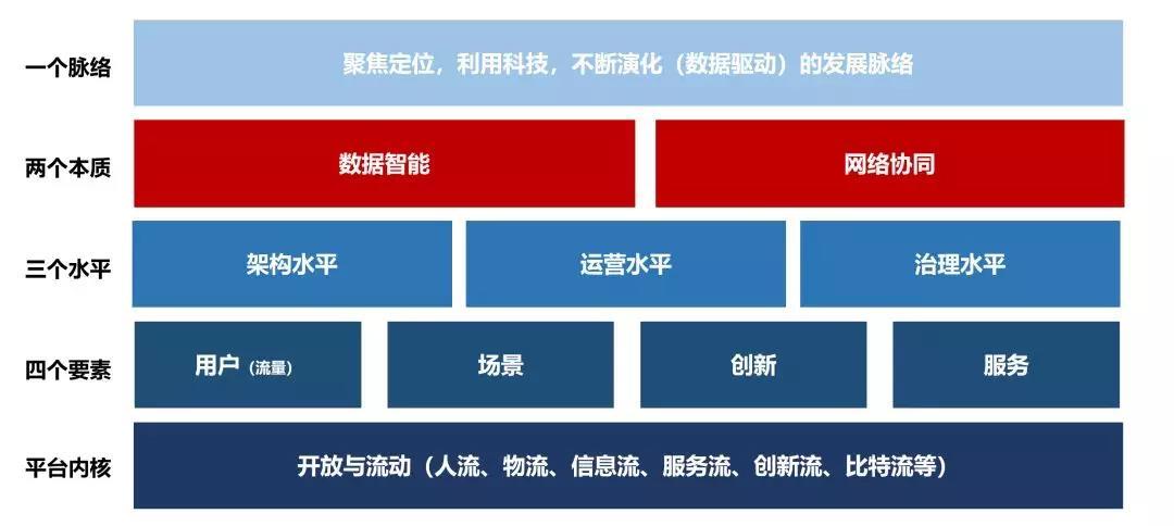 圖06:互聯網平臺圖譜 來源:李有龍《保險業生態戰略系列培訓課程》