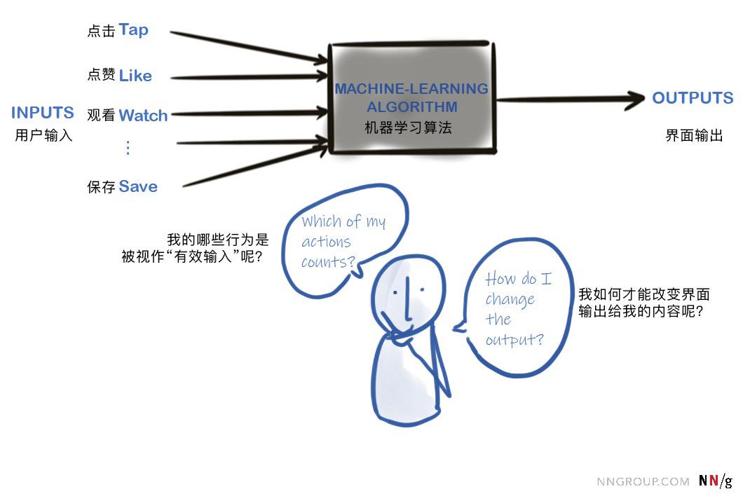 机器学习算法生成的界面真的能被用户理解吗?
