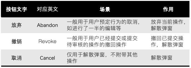 """弹窗按钮文案解析(五)-""""放弃""""vs.""""撤销""""vs.""""取消"""""""