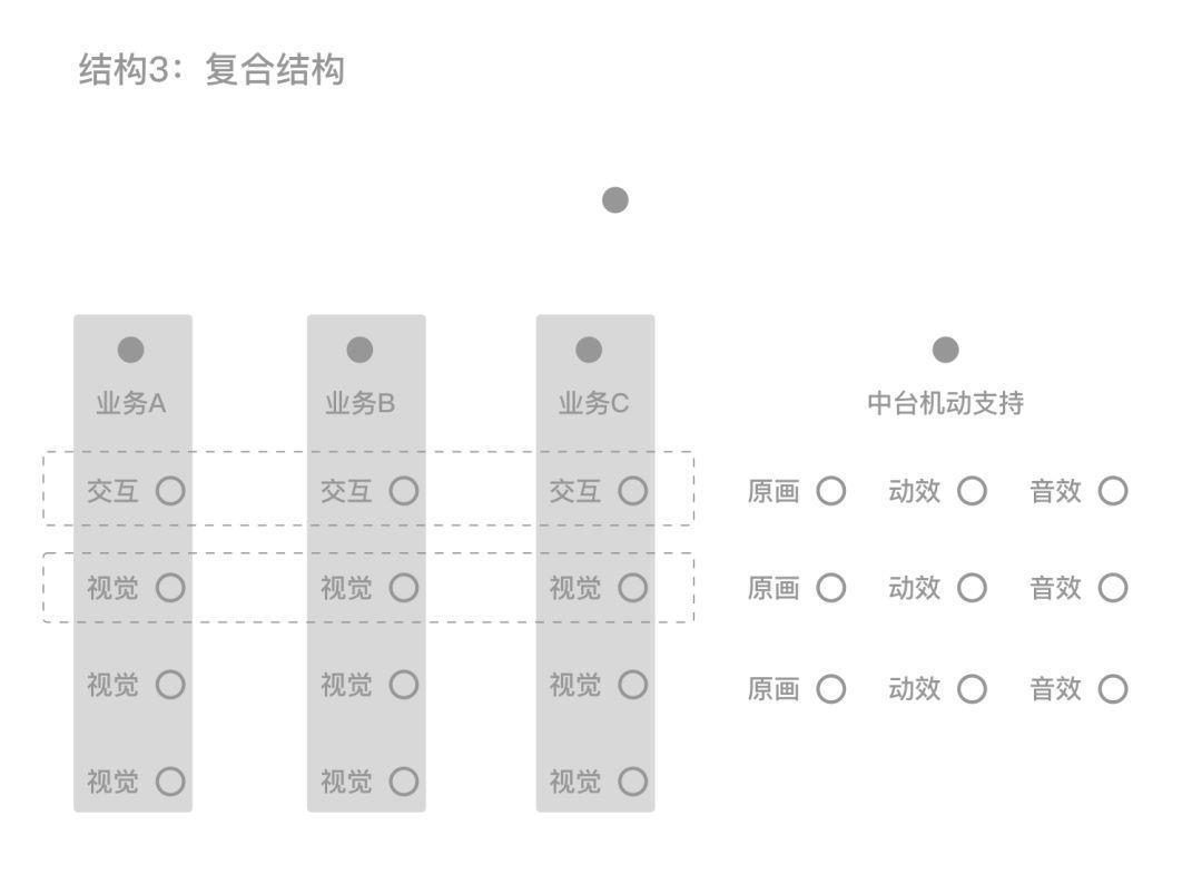 设计组织结构思考