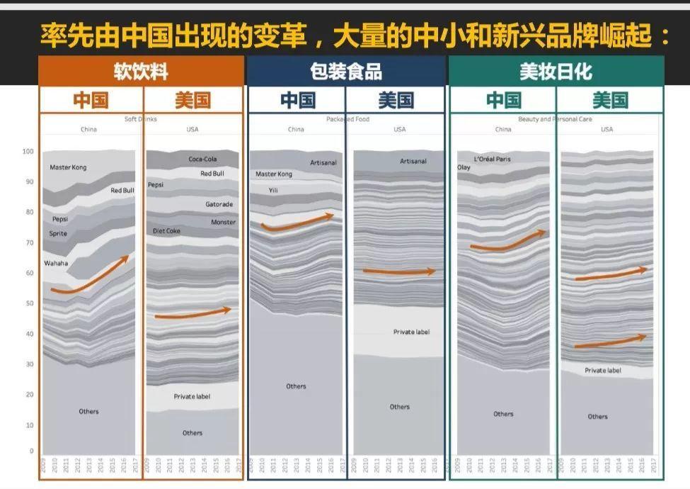 李靖:消费行业的模式已运作百年,但正在面临挑战