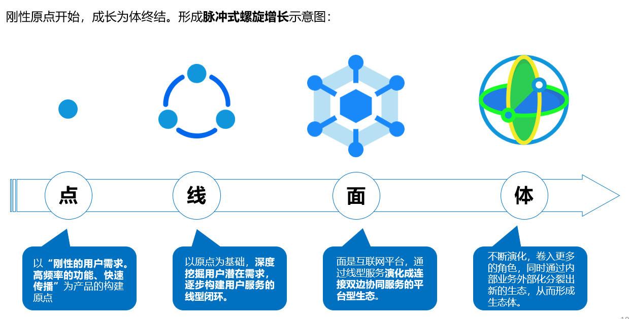 图7:点线面体的战略选择 来源:李有龙《保险业生态战略系列培训课程》