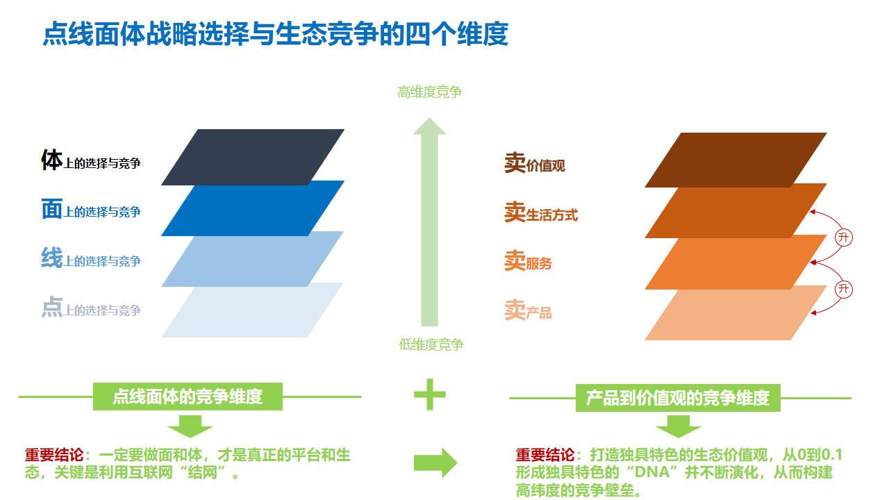 图12:生态位竞争的四个维度 来源:李有龙《保险业生态战略系列培训课程》