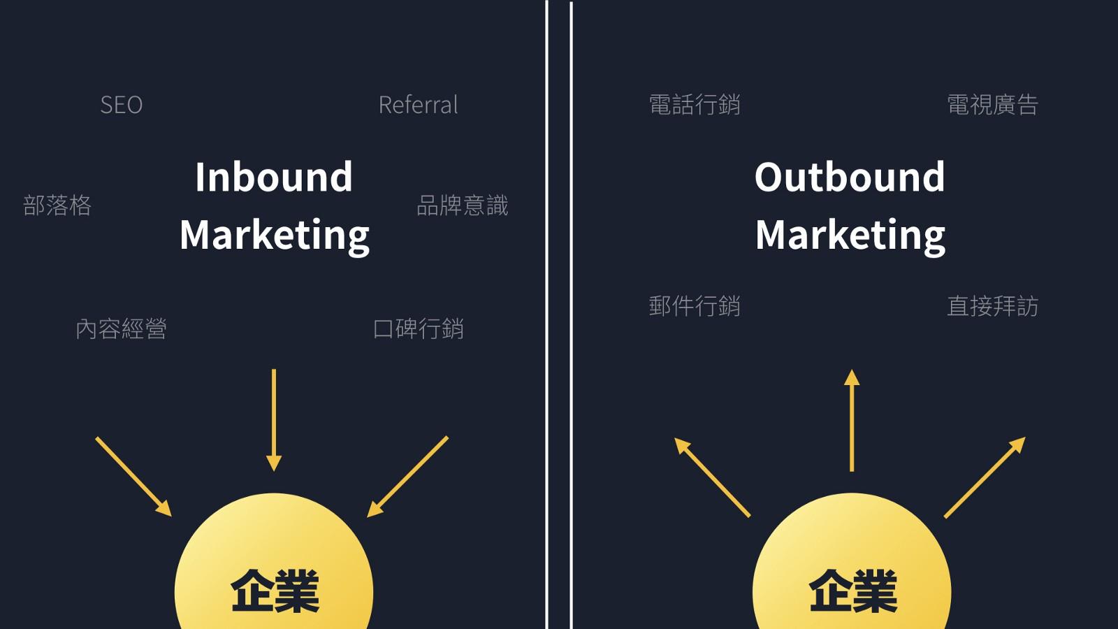 B2B 产品方法论(二):ToB 不该做大量传播?如何用 Inbound 集客式行销,达到产品广告化?