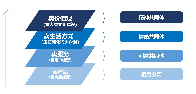 图11:生态位竞争的四个维度 来源:李有龙《保险业生态战略系列培训课程》