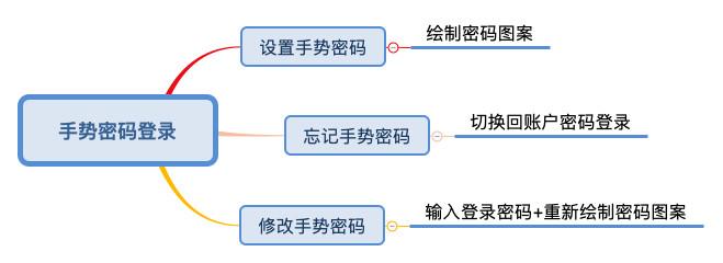 产品设计:APP手势密码登录