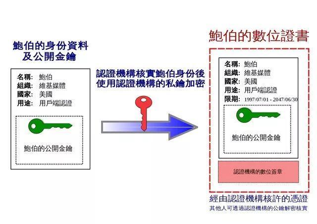 交易鉴权之软证书与硬 ukey