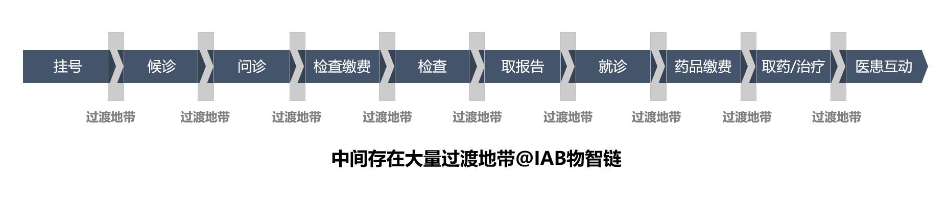 图03:医疗价值链的过渡地带来源:李有龙《保险业生态战略系列培训课程》