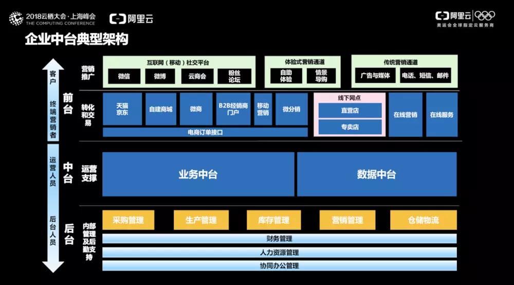 2018云栖大会上海峰会——钟华(古谦)分享