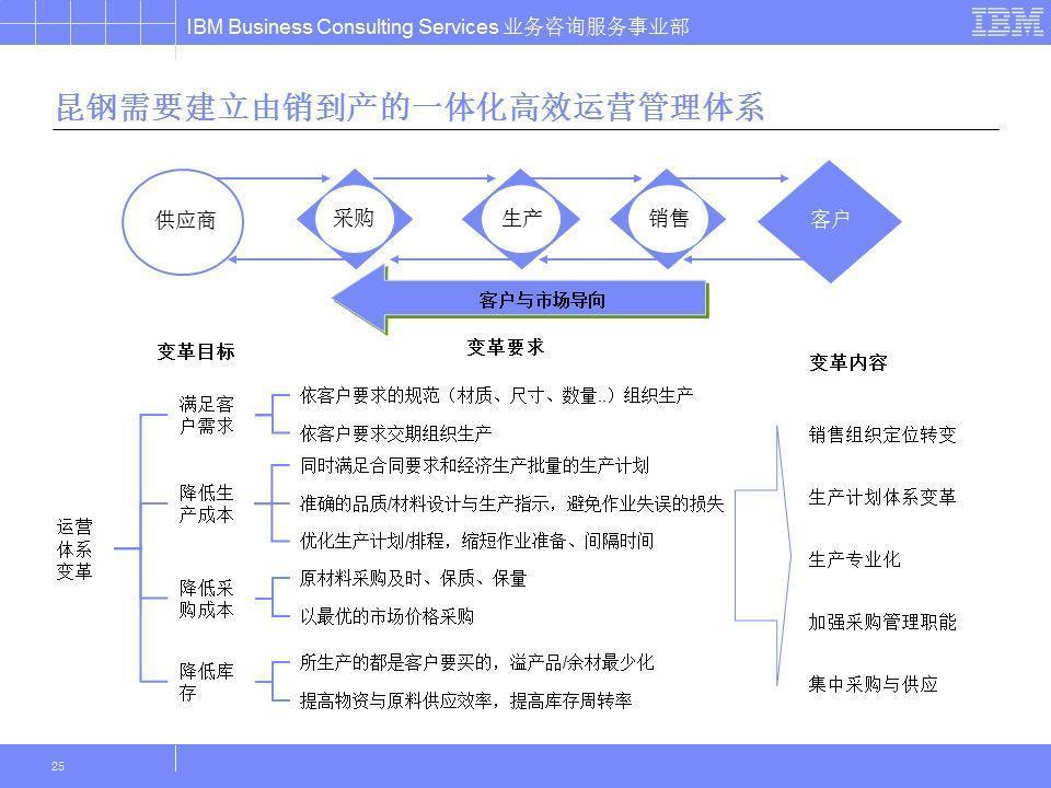 B端产品经理的能力模型与学习提升