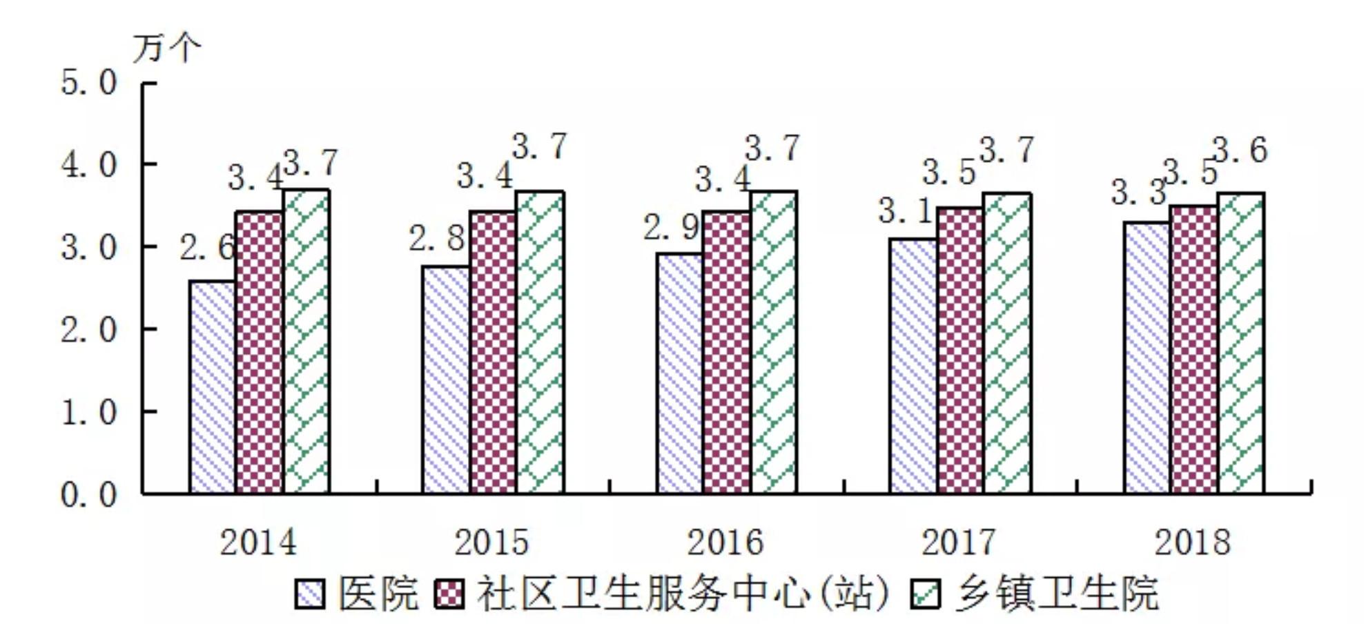图02:全国医疗卫生机构数量来源:《2018年我国卫生健康事业发展统计公报》