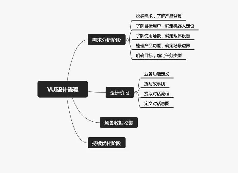 这才是VU设计师完善的工作流程(上)