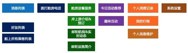 卡片分类法的具体应用-邮轮App项目(上)