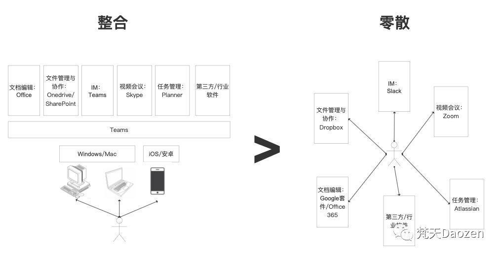新版Dropbox和云时代的企业平台