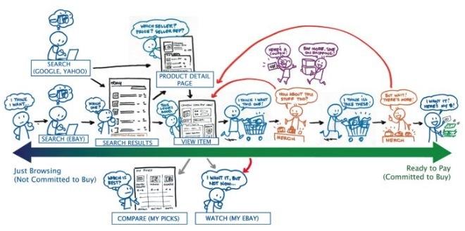 交互设计师岗位职责分析(二)