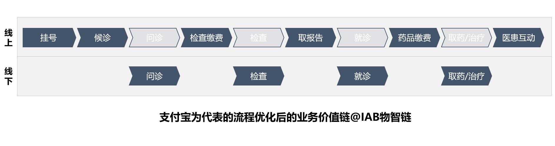 图02:支付宝医疗应用场景的切入部分 来源:李有龙《保险业生态战略系列培训课程》