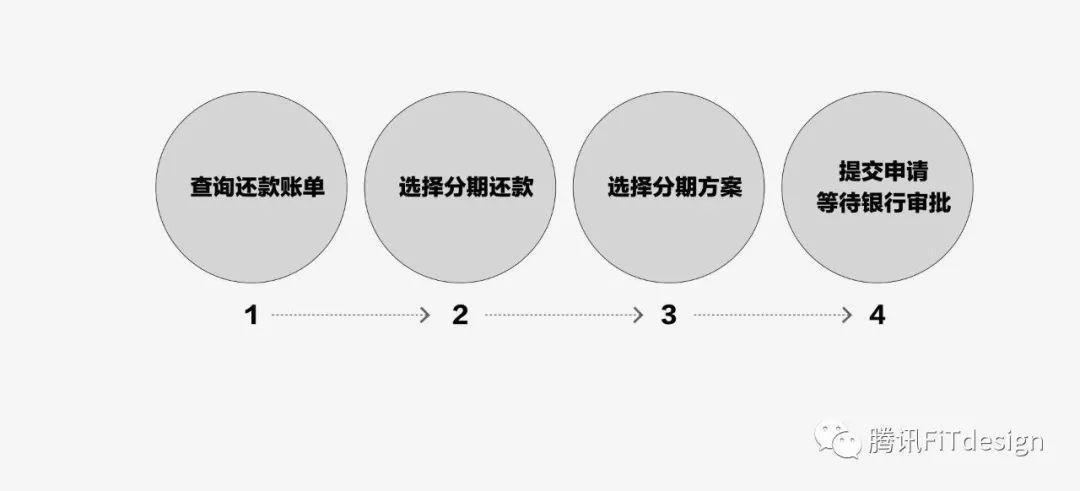 科学区分设计对错——数据思维教你5步验证