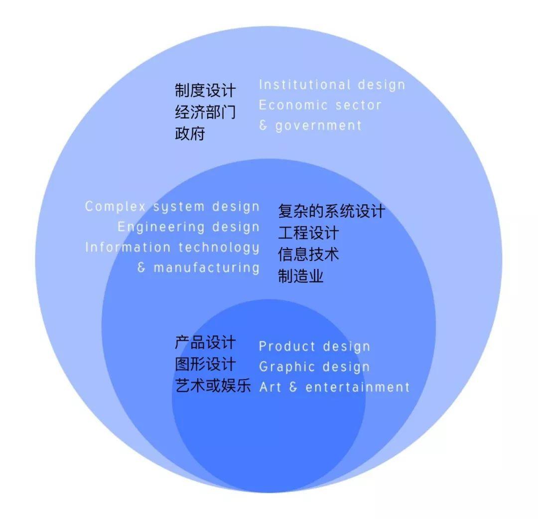 关于商业设计价值的一些思考