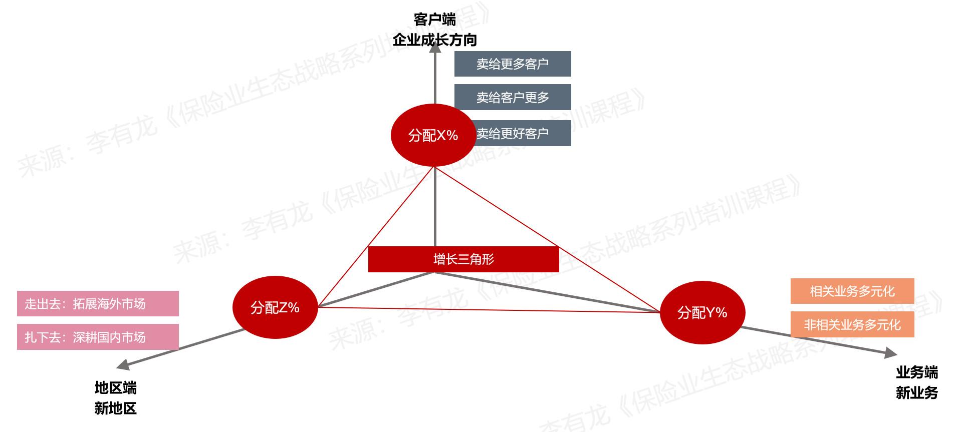 图06:业务增长三角形来源:李有龙《保险业生态战略系列培训课程》