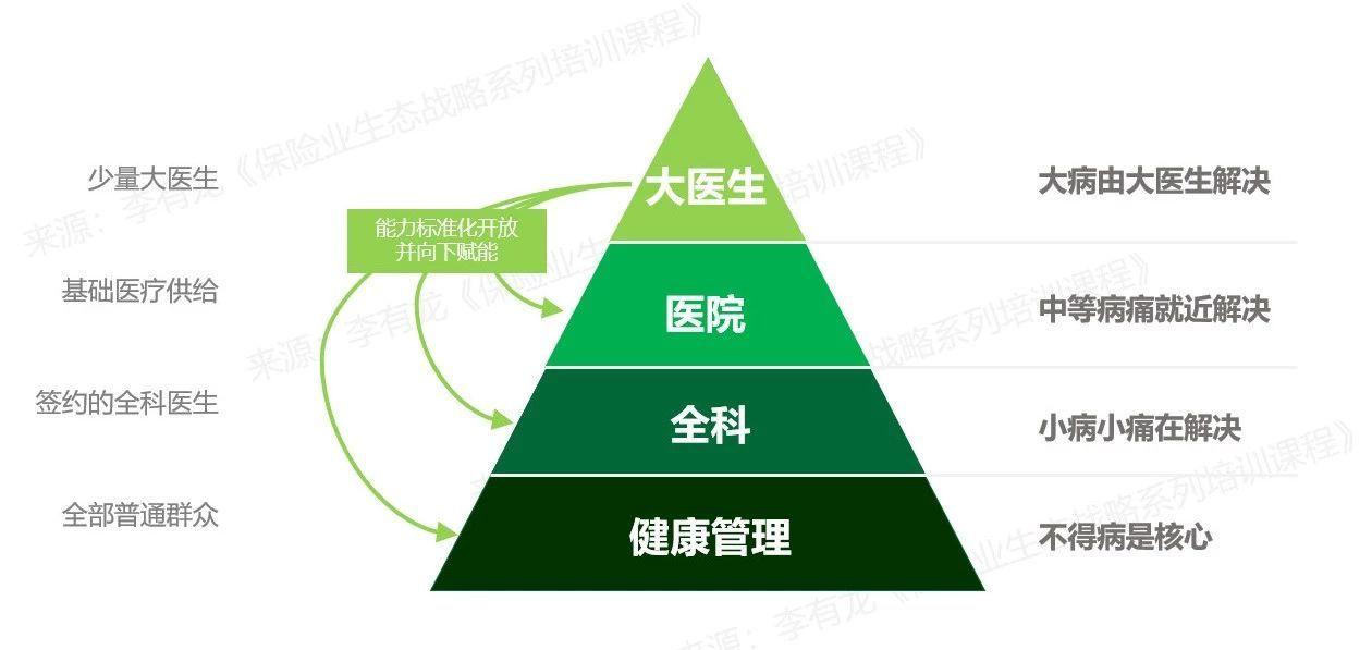 图04:大健康生态赋能扩容模型 来源:李有龙《保险业生态战略系列培训课程》