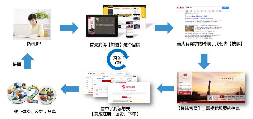 B2B營銷很難做?學會搭建媒介矩陣新思維,更有效增長獲客!