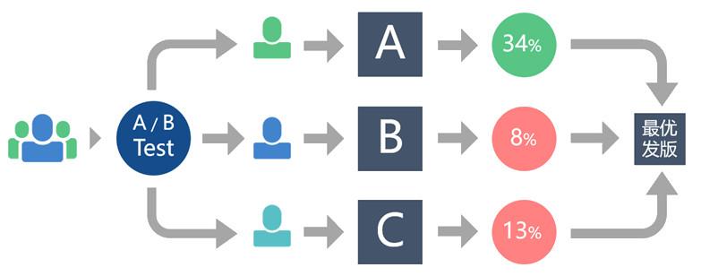复盘:如何从0~1搭建AB Test系统