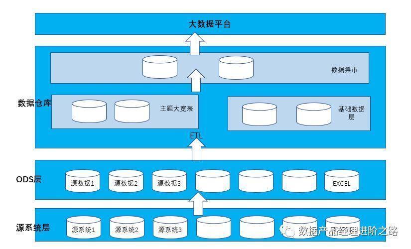 数据产品经理——平台架构知识加持让你更专业