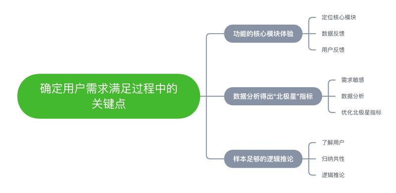 中级产品方法论(六):确定用户需求满足过程中的关键点(原创)