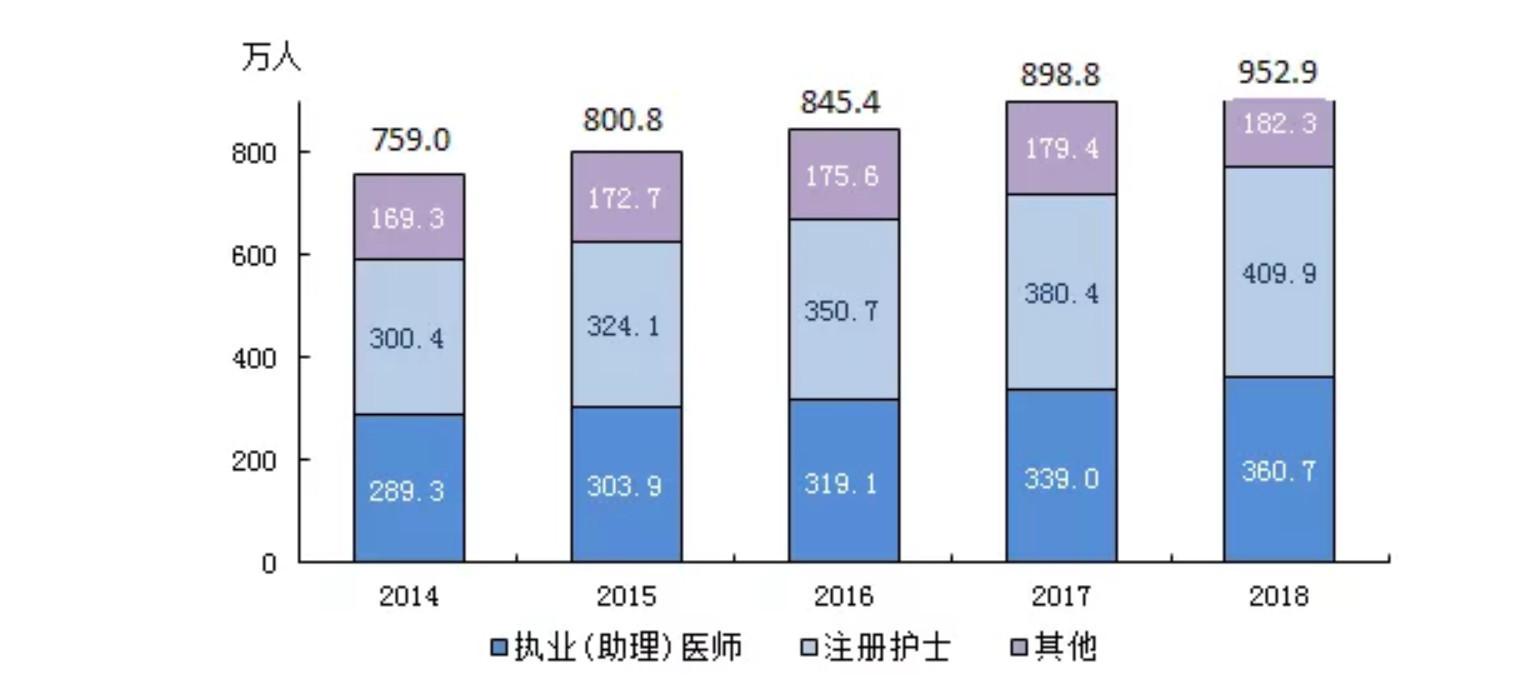 图03:全国卫生技术人员数量 来源:《2018年我国卫生健康事业发展统计公报》