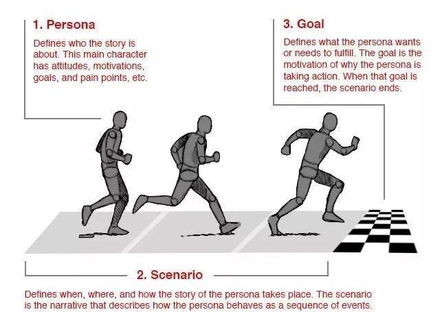 4 种类型 + 10 大步骤,详解用户画像