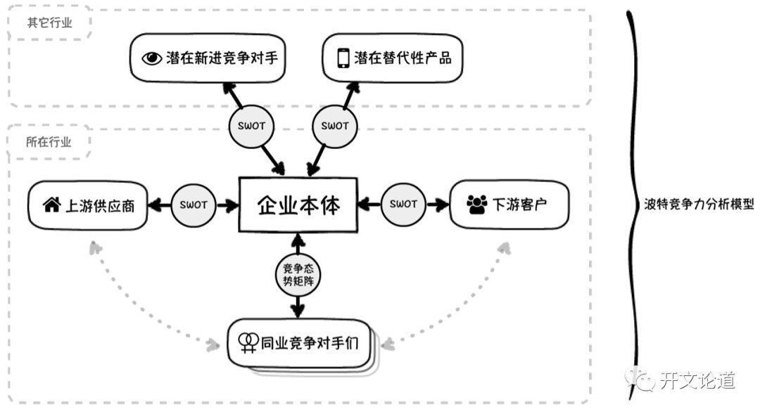 经典战略分析工具怎么用?——米家翻译机产品方向推测