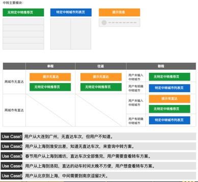 交互设计师岗位职责分析(一)
