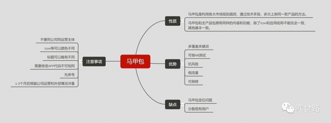 ASO篇:什么是ASO,怎么做App推广