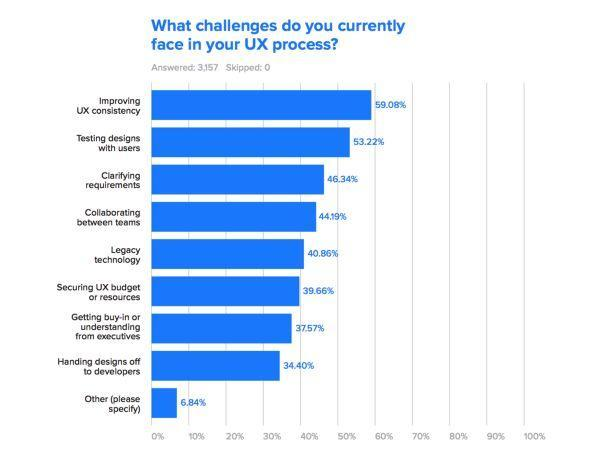 B端产品设计的6大挑战