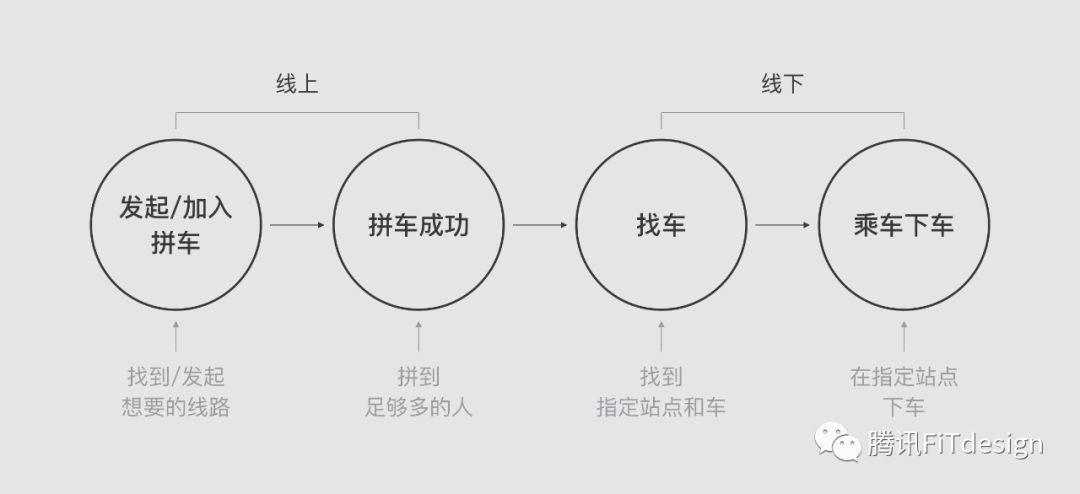 """【智慧交通】""""百万豪车""""定制出行的设计思考"""