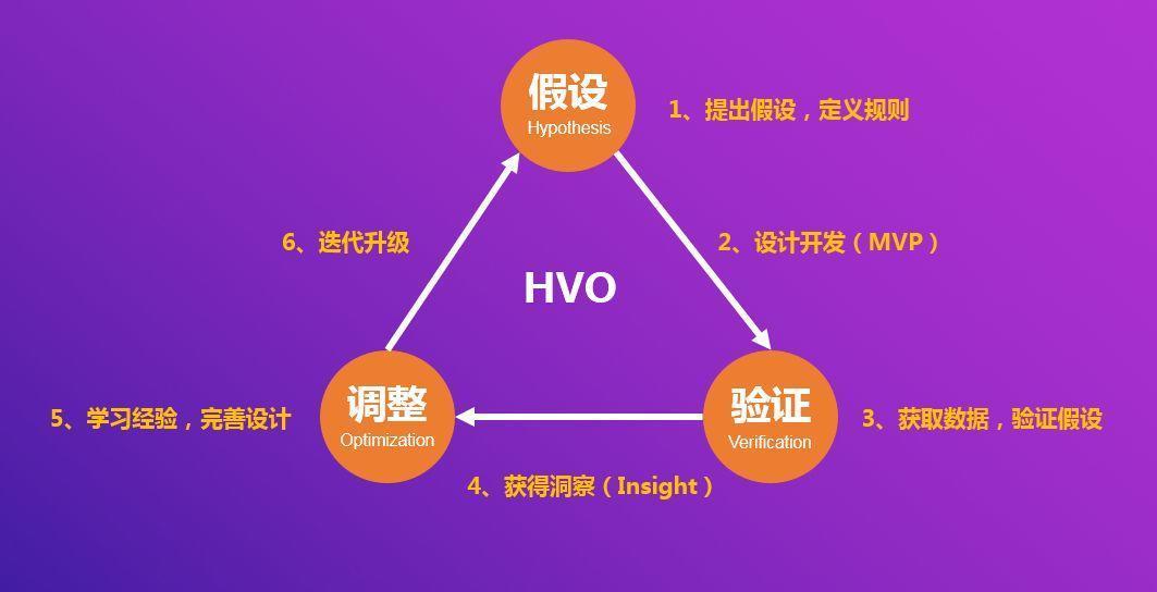 HVO——基于数据驱动的产品设计方法