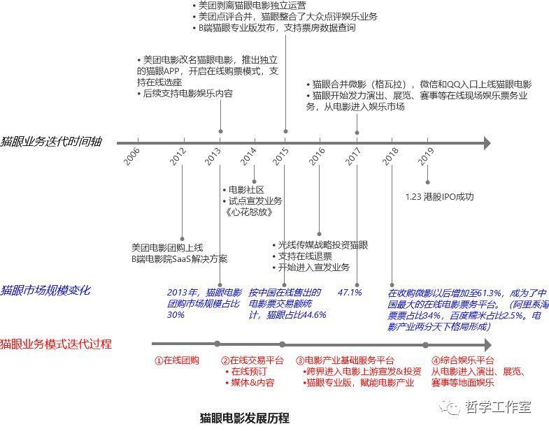 猫眼电影复盘二:业务模式迭代路径和终局形态