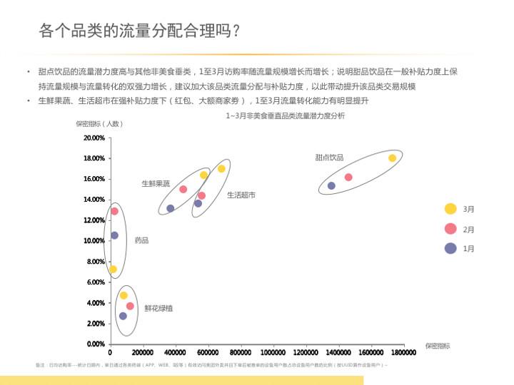 从业5年数据汪总结的一套数据分析的实用方法论