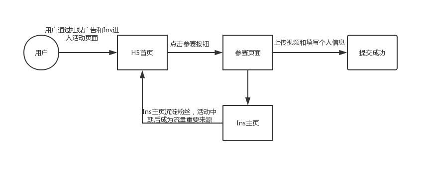 活动流程图如下所示百度ui设计师待遇图片