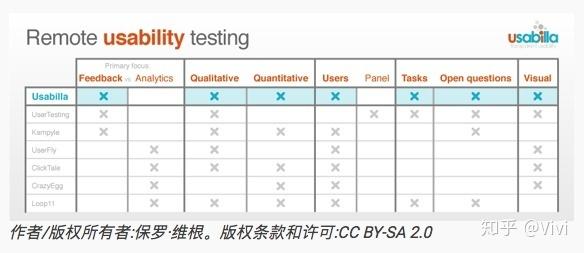 7种经过实验的UX用户研究方法