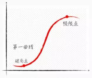 6000字深度解析:只用了4年IPO的乐信,如何通过用户、产品价值、增长构建互联网思维的底层逻辑?