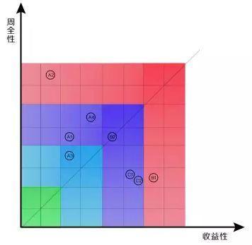 产品经理如何规划信息的设计与展示?