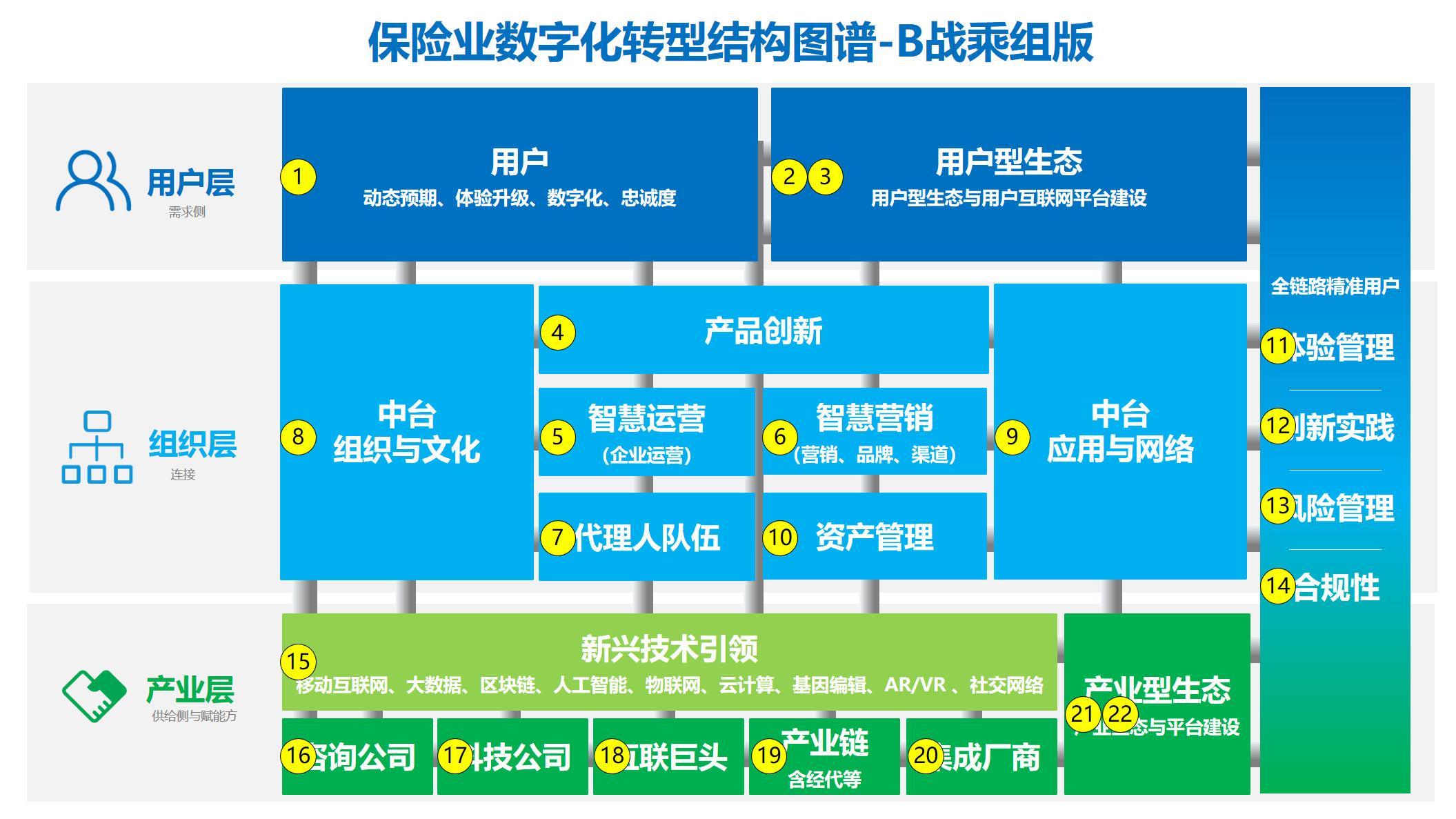 图08:全新版企业数字化转型升级结构图谱来源:李有龙《保险业生态战略系列培训课程》