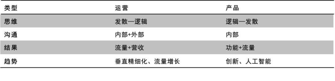 职场运营人社群10问(上)