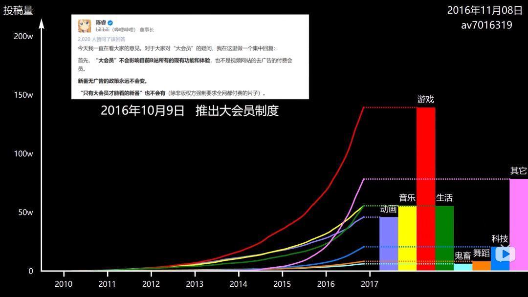 """""""中国YouTube""""发展史"""
