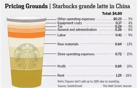 当你买杯咖啡的时候,你在想什么?