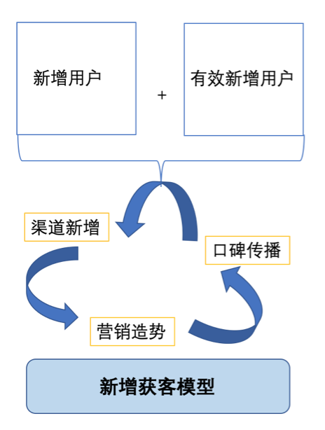 用户增长只要做两件事(三):如何做增长下的口碑传播插图