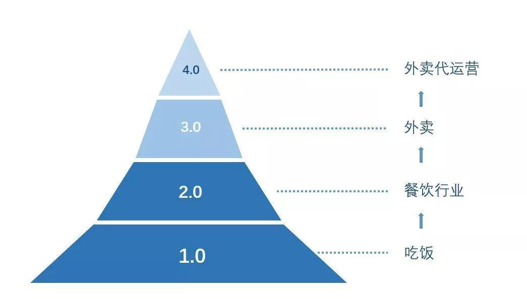 增长的本质,是持续创造商业势能