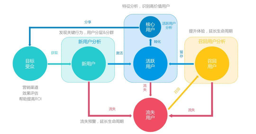 用户管理与产品运营循环